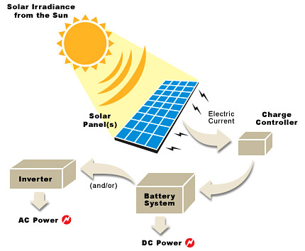 Solar Renewable Energy Works, How to Generate Electricity from Solar ...